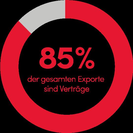 85% der gesamten Exporte sind Verträge